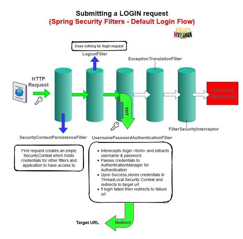 Spring Boot Security - Login flow - Filters | MVP Java